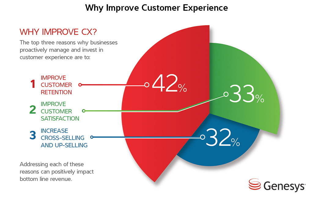 Fitrepreneur Process Why Improve Customer Expereince